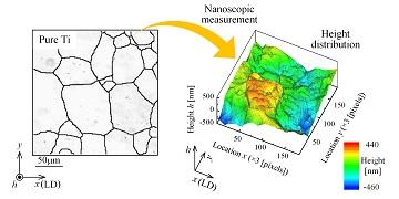Nanoscopic deformation analysis of metal surface